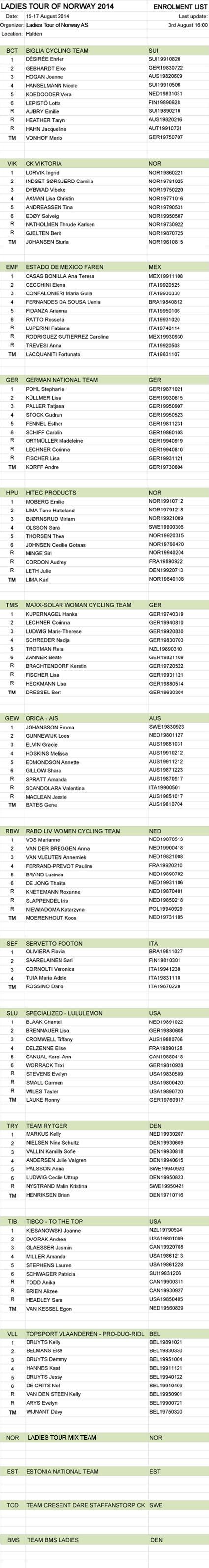 Startliste pr 3.aug